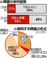 家族葬増加グラフ